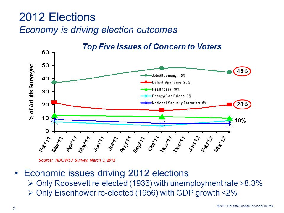 ©2012 Deloitte Global Services Limited 3 2012 Elections Economy is driving election outcomes Economic issues driving 2012 elections  Only Roosevelt re-elected (1936) with unemployment rate >8.3%  Only Eisenhower re-elected (1956) with GDP growth <2% Top Five Issues of Concern to Voters % of Adults Surveyed Source: NBC/WSJ Survey, March 3, 2012 45% 10% 20%