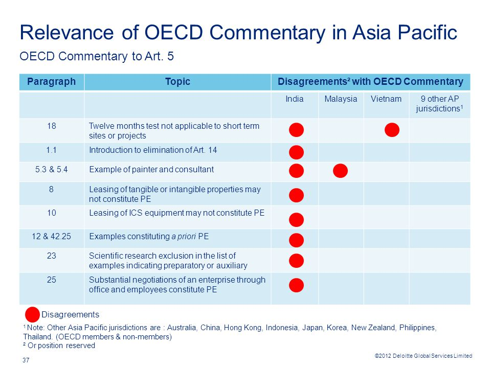 ©2012 Deloitte Global Services Limited 37 Relevance of OECD Commentary in Asia Pacific ParagraphTopicDisagreements² with OECD Commentary IndiaMalaysiaVietnam9 other AP jurisdictions 1 18Twelve months test not applicable to short term sites or projects 1.1Introduction to elimination of Art.