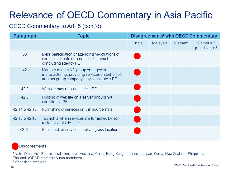 ©2012 Deloitte Global Services Limited 38 Relevance of OECD Commentary in Asia Pacific OECD Commentary to Art. 5 (cont'd) Disagreements ParagraphTopic