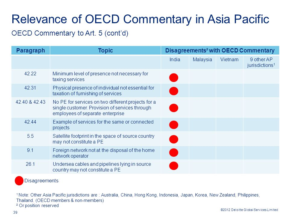 ©2012 Deloitte Global Services Limited 39 Relevance of OECD Commentary in Asia Pacific OECD Commentary to Art. 5 (cont'd) Disagreements ParagraphTopic