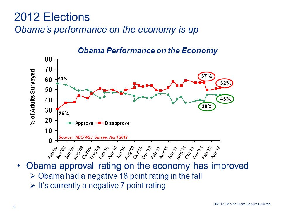 ©2012 Deloitte Global Services Limited 4 Obama approval rating on the economy has improved  Obama had a negative 18 point rating in the fall  It's currently a negative 7 point rating % of Adults Surveyed 2012 Elections Obama's performance on the economy is up Source: NBC/WSJ Survey, April 2012 Obama Performance on the Economy