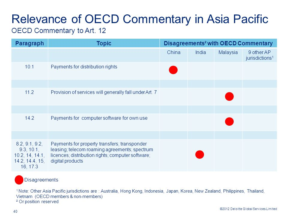 ©2012 Deloitte Global Services Limited 40 Relevance of OECD Commentary in Asia Pacific ParagraphTopicDisagreements² with OECD Commentary ChinaIndiaMalaysia9 other AP jurisdictions 1 10.1Payments for distribution rights 11.2Provision of services will generally fall under Art.