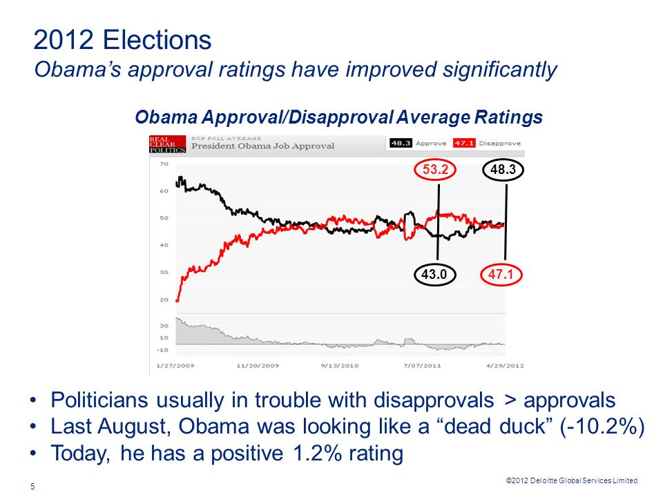 ©2012 Deloitte Global Services Limited 6 Romney out-polled Obama slightly last October (+0.5%) Now Obama is out-polling Romney (+3.1%) Charlie Cook's assessment: Obama wins…50/50 race 46.1 45.6 47.5 44.4 2012 Elections Obama's re-election looks likely today, but it's a 50/50 race Obama vs.