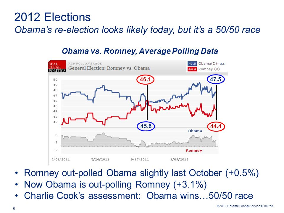 ©2012 Deloitte Global Services Limited 6 Romney out-polled Obama slightly last October (+0.5%) Now Obama is out-polling Romney (+3.1%) Charlie Cook's