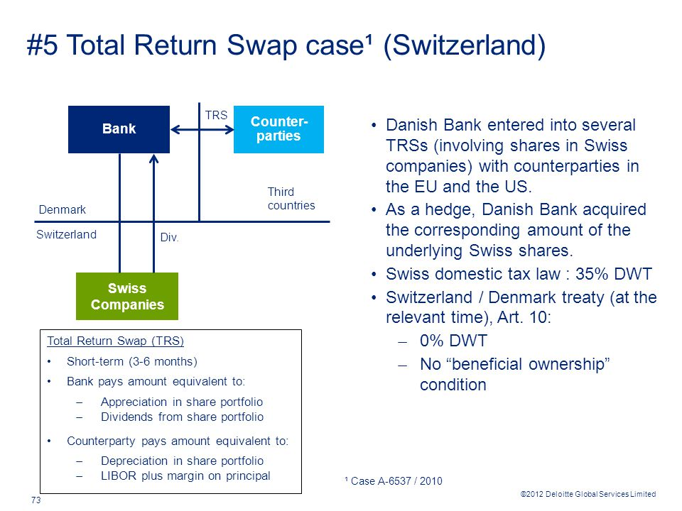 ©2012 Deloitte Global Services Limited 73 #5 Total Return Swap case¹ (Switzerland) Danish Bank entered into several TRSs (involving shares in Swiss companies) with counterparties in the EU and the US.