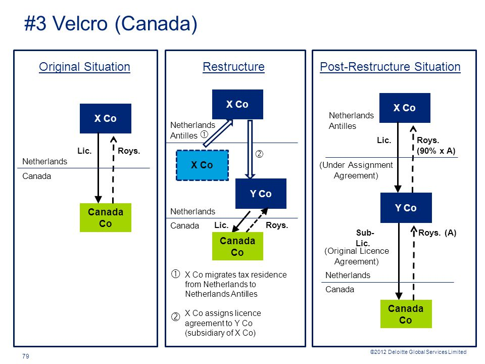 ©2012 Deloitte Global Services Limited 79 #3 Velcro (Canada) Canada Co X Co Roys.Lic. Netherlands Canada Original Situation Canada Co X Co Roys.Lic. N
