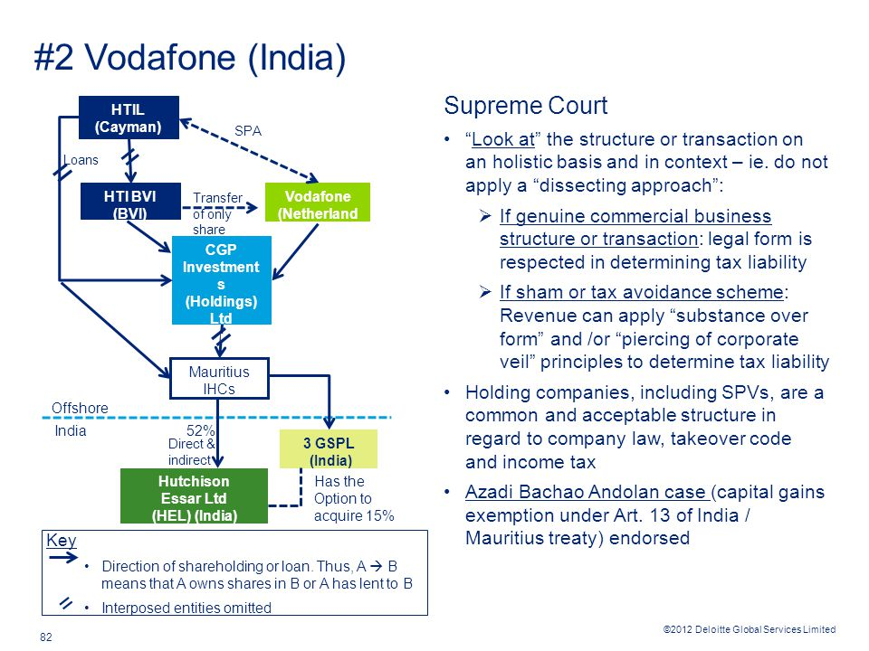 ©2012 Deloitte Global Services Limited 82 #2 Vodafone (India) Key Direction of shareholding or loan. Thus, A  B means that A owns shares in B or A ha