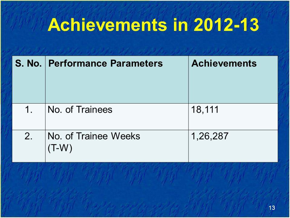 Achievements in 2012-13 S.No.Performance ParametersAchievements 1.No.
