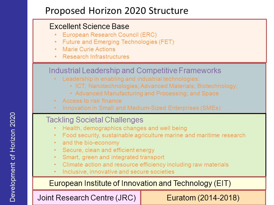 Proposed Horizon 2020 Structure Development of Horizon 2020 Excellent Science Base European Research Council (ERC) Future and Emerging Technologies (FET) Marie Curie Actions Research Infrastructures Industrial Leadership and Competitive Frameworks Leadership in enabling and industrial technologies: ICT; Nanotechnologies; Advanced Materials; Biotechnology; Advanced Manufacturing and Processing; and Space Access to risk finance Innovation in Small and Medium-Sized Enterprises (SMEs) Tackling Societal Challenges Health, demographics changes and well being Food security, sustainable agriculture marine and maritime research and the bio-economy Secure, clean and efficient energy Smart, green and integrated transport Climate action and resource efficiency including raw materials Inclusive, innovative and secure societies European Institute of Innovation and Technology (EIT) Joint Research Centre (JRC)Euratom (2014-2018)