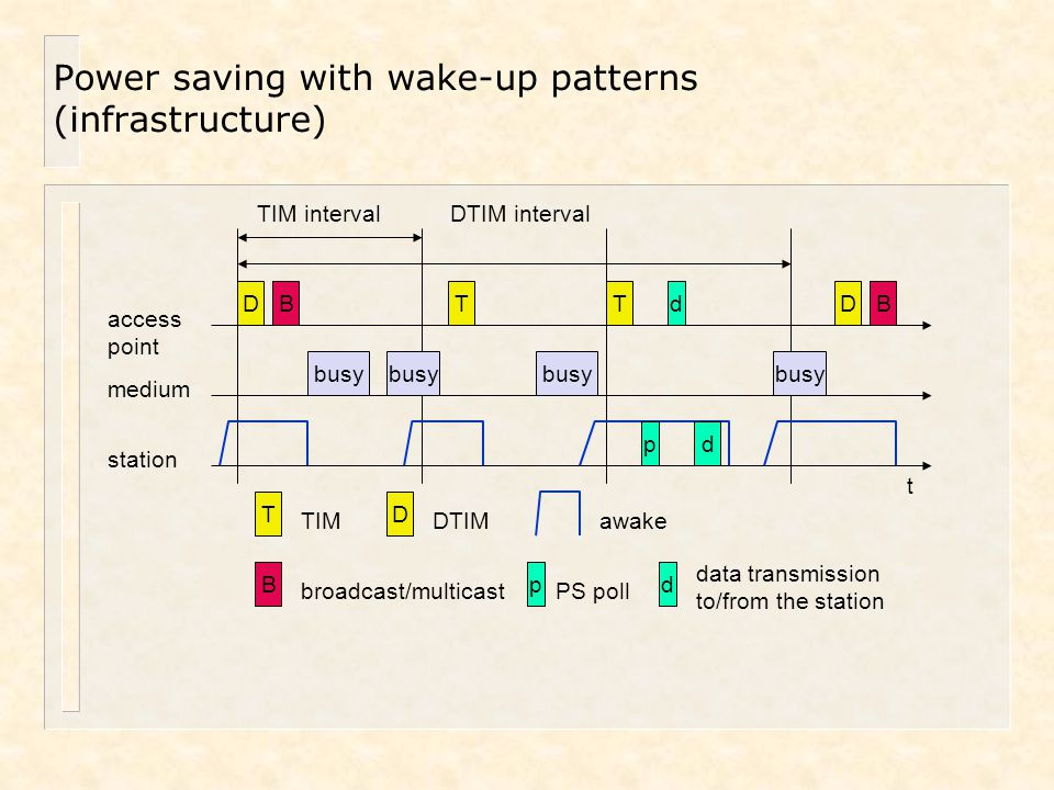 Power saving with wake-up patterns (infrastructure) TIM interval t medium access point busy D TTD T TIM D DTIM DTIM interval BB B broadcast/multicast
