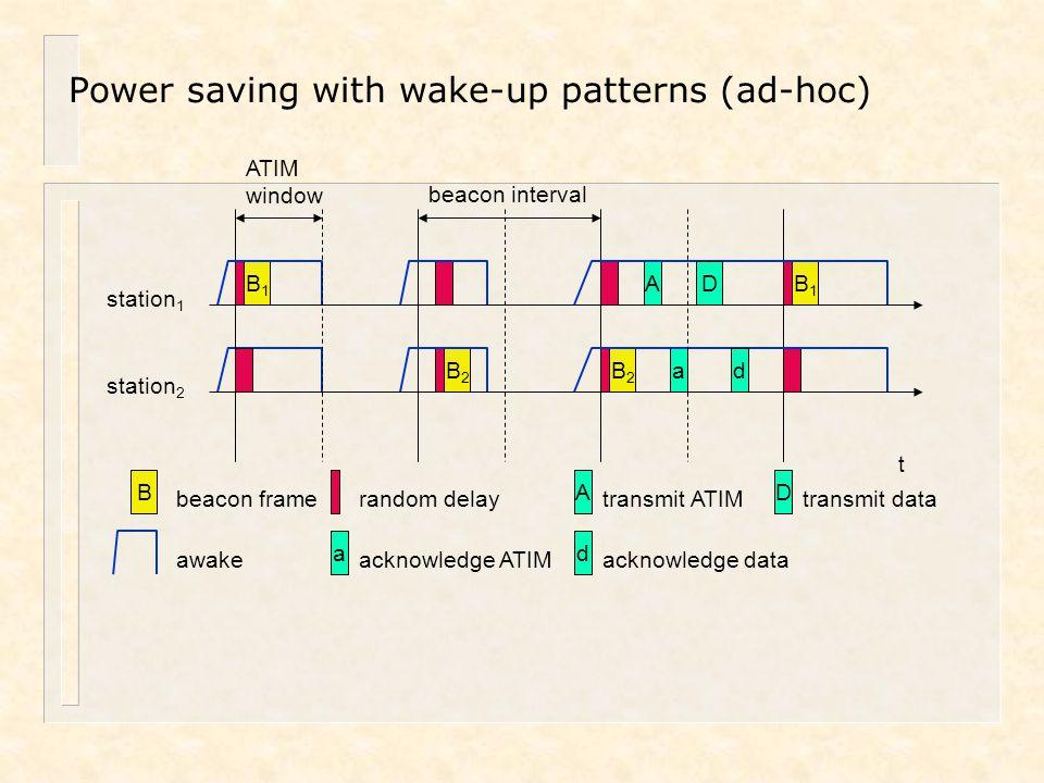 Power saving with wake-up patterns (ad-hoc) awake A transmit ATIM D transmit data t station 1 B1B1 B1B1 B beacon frame station 2 B2B2 B2B2 random dela