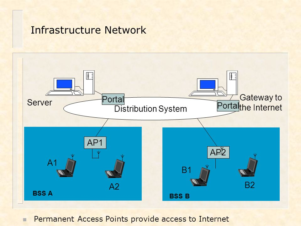 A2 B2 B1 A1 AP1 AP2 Distribution System Server Gateway to the Internet Portal BSS A BSS B Infrastructure Network n Permanent Access Points provide acc