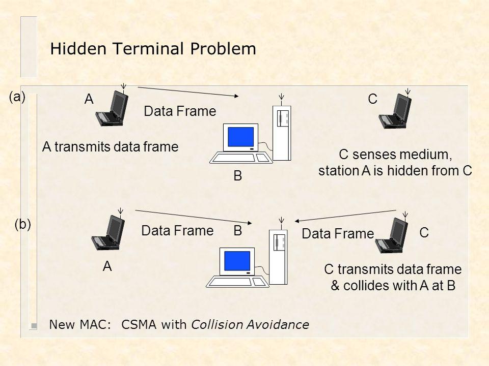 A transmits data frame (a) Data Frame A B C C transmits data frame & collides with A at B (b) C senses medium, station A is hidden from C Data Frame B