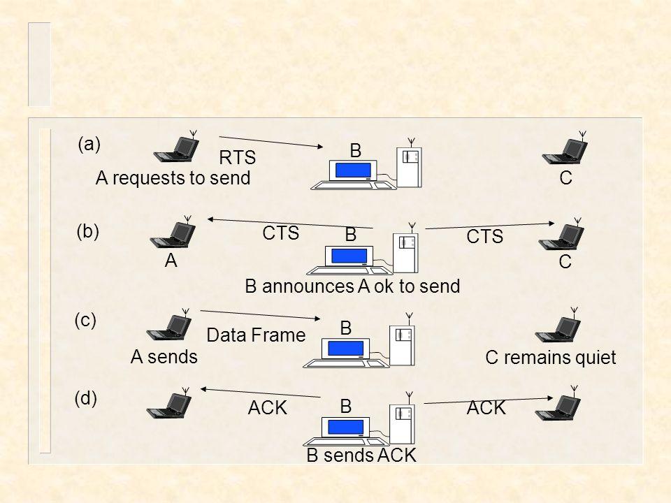 RTS CTS Data Frame A requests to send B C A A sends B B C C remains quiet B announces A ok to send (a) (b) (c) ACK B (d) ACK B sends ACK