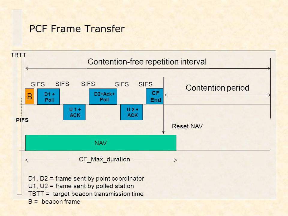 CF End NAV PIFS B D1 + Poll SIFS U 1 + ACK D2+Ack+ Poll SIFS U 2 + ACK SIFS Contention-free repetition interval Contention period CF_Max_duration Rese