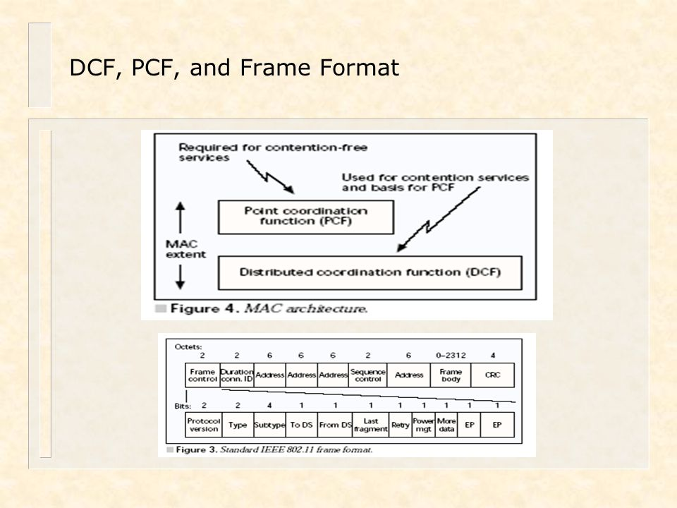 DCF, PCF, and Frame Format