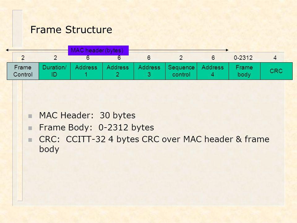 Address 2 Frame Control Duration/ ID Address 1 Address 3 Sequence control Address 4 Frame body CRC 22666260-23124 MAC header (bytes) Frame Structure n