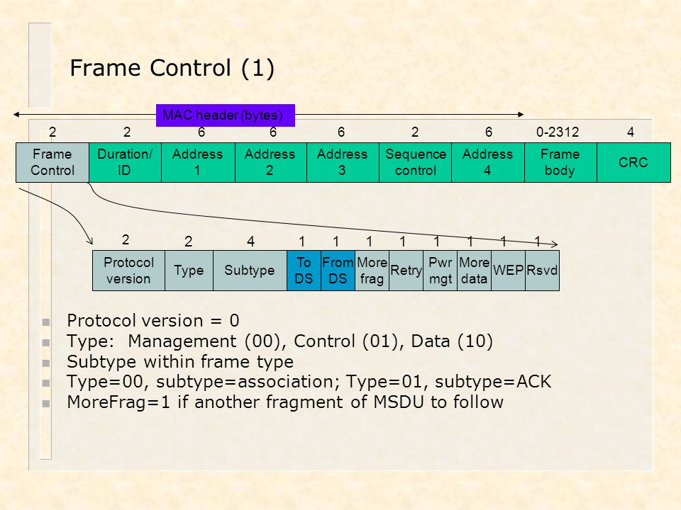 Address 2 Frame Control Duration/ ID Address 1 Address 3 Sequence control Address 4 Frame body CRC Protocol version TypeSubtype To DS From DS More fra