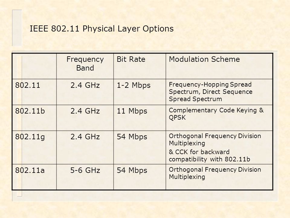 IEEE 802.11 Physical Layer Options Frequency Band Bit RateModulation Scheme 802.112.4 GHz1-2 Mbps Frequency-Hopping Spread Spectrum, Direct Sequence S