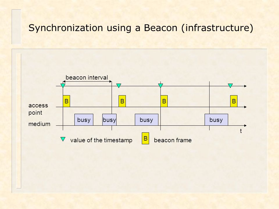 Synchronization using a Beacon (infrastructure) beacon interval t medium access point busy B BBB value of the timestamp B beacon frame