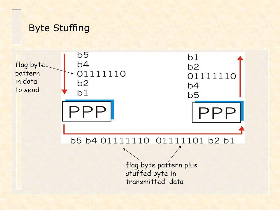 Byte Stuffing flag byte pattern in data to send flag byte pattern plus stuffed byte in transmitted data