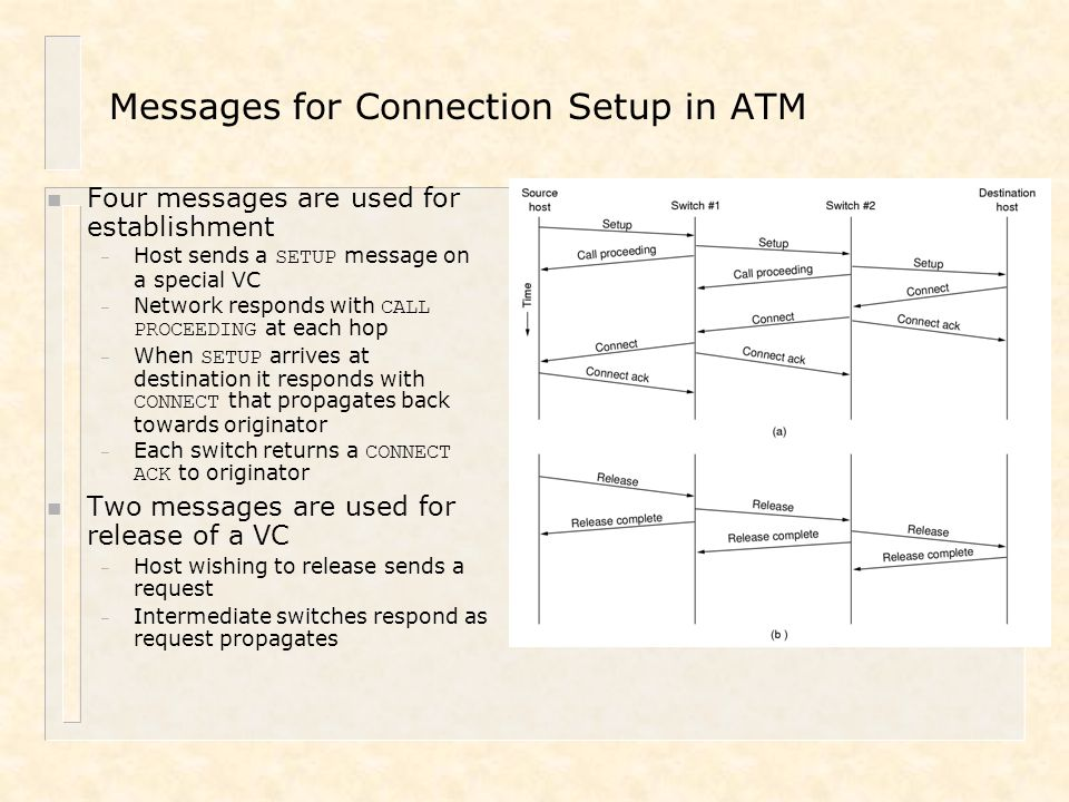 Messages for Connection Setup in ATM n Four messages are used for establishment – Host sends a SETUP message on a special VC – Network responds with C