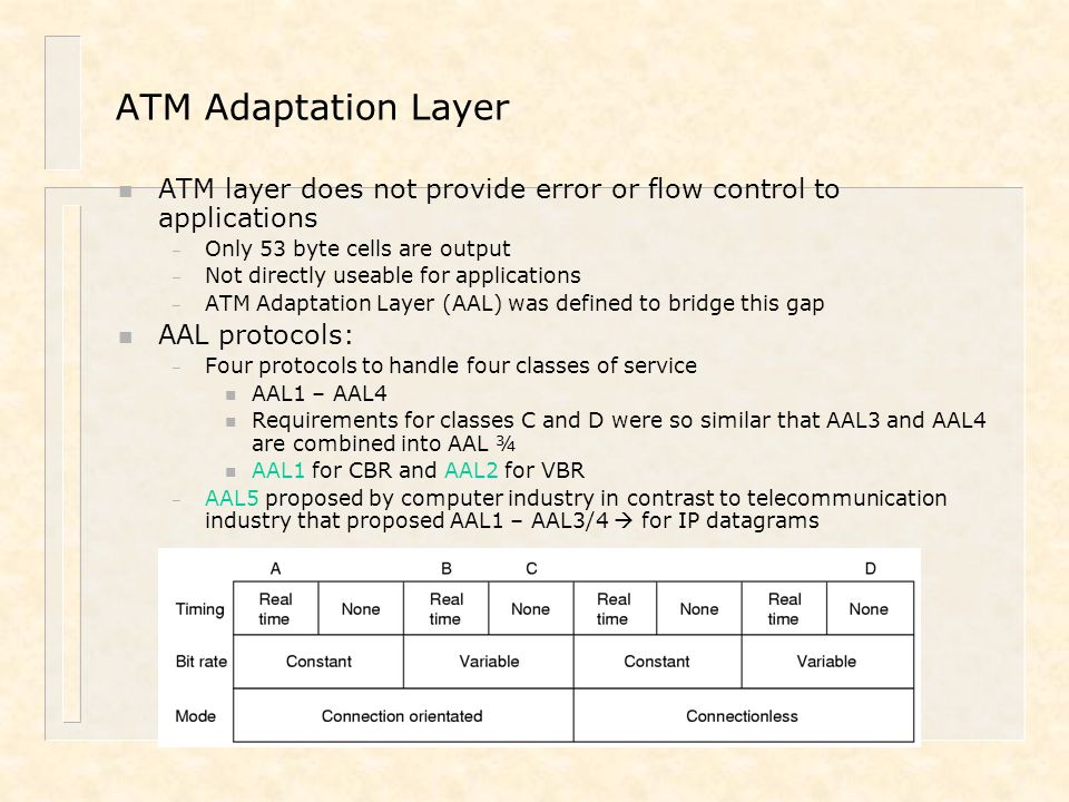 ATM Adaptation Layer n ATM layer does not provide error or flow control to applications – Only 53 byte cells are output – Not directly useable for app