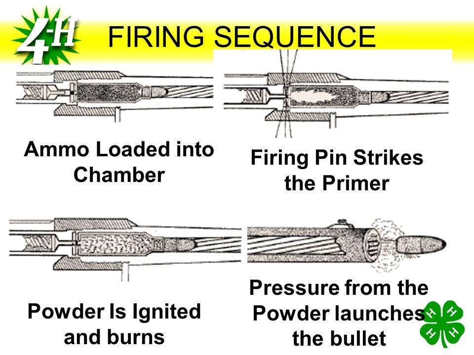 Potential ammunition malfunctions Misfire Hangfire Squib Load Ammunition