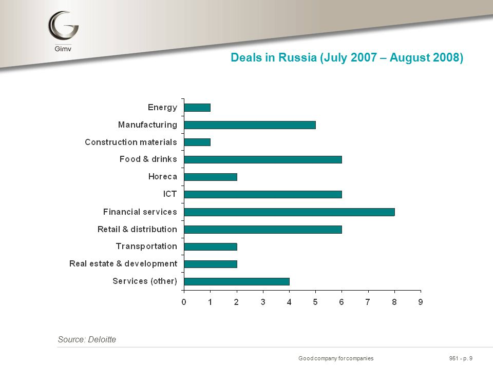 Good company for companies951 - p. 9 Deals in Russia (July 2007 – August 2008) Source: Deloitte