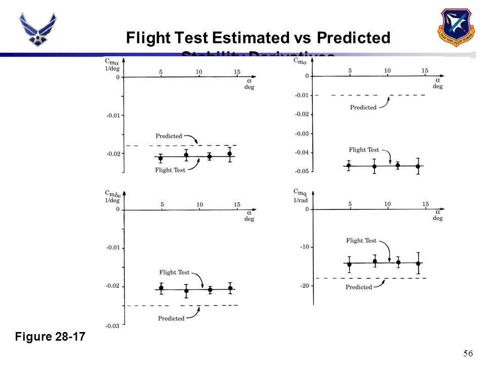 56 Flight Test Estimated vs Predicted Stability Derivatives Figure 28-17