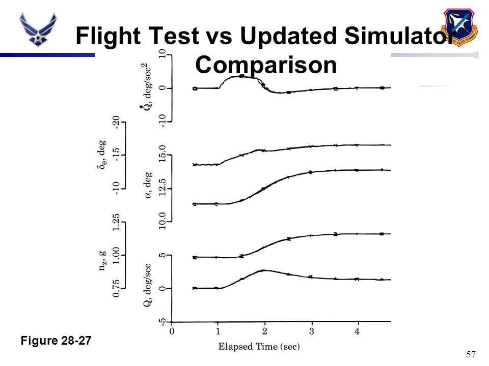 57 Figure 28-27 Flight Test vs Updated Simulator Comparison