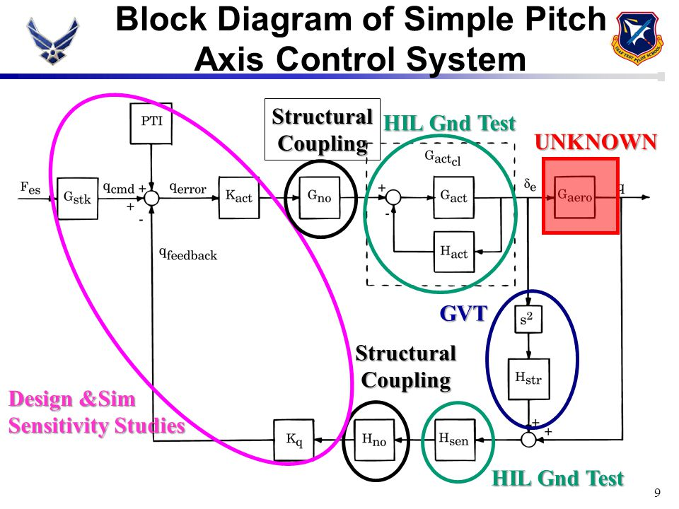 9 Block Diagram of Simple Pitch Axis Control System GVT Structural Coupling Coupling HIL Gnd Test Design &Sim Sensitivity Studies Structural Coupling