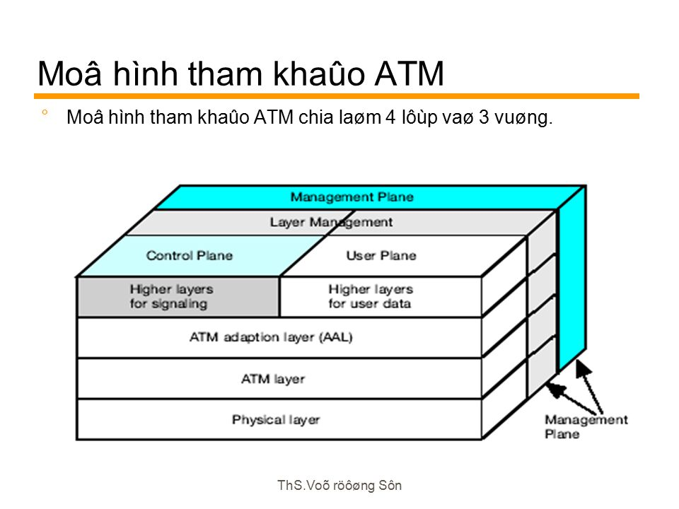 ThS.Voõ röôøng Sôn Moâ hình tham khaûo ATM  Moâ hình tham khaûo ATM chia laøm 4 lôùp vaø 3 vuøng.