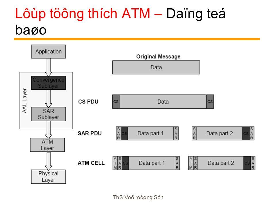 ThS.Voõ röôøng Sôn Lôùp töông thích ATM – Daïng teá baøo