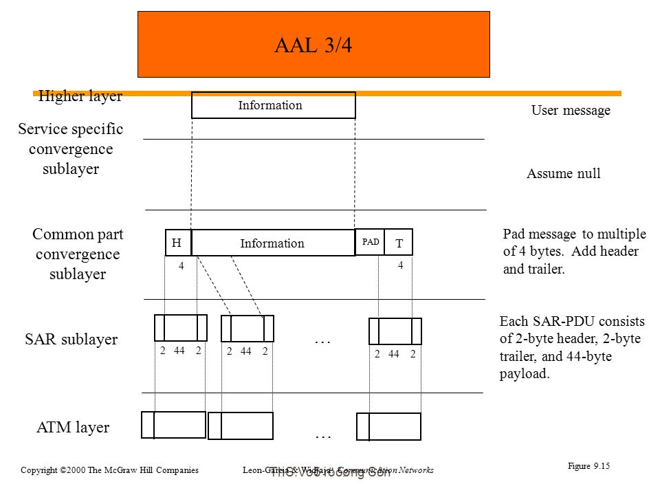 ThS.Voõ röôøng Sôn Higher layer Common part convergence sublayer SAR sublayer ATM layer Service specific convergence sublayer Information Assume null T PAD User message Pad message to multiple of 4 bytes.