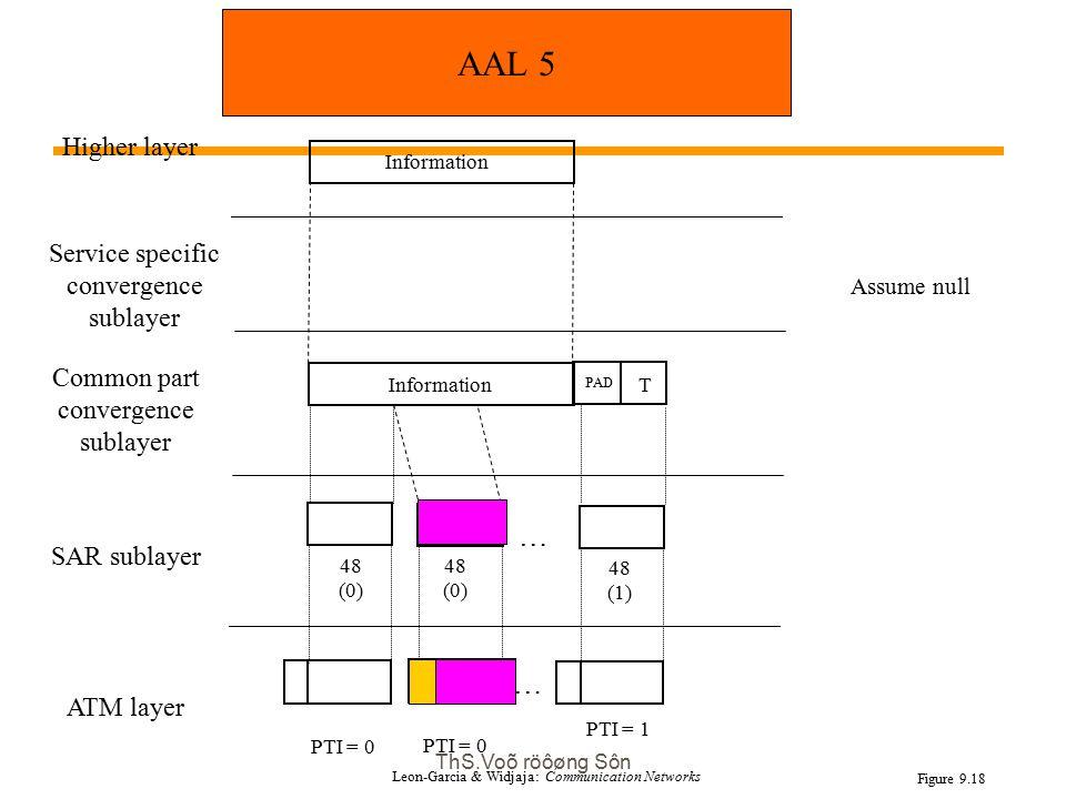 ThS.Voõ röôøng Sôn Higher layer Common part convergence sublayer SAR sublayer ATM layer PTI = 0 Service specific convergence sublayer Assume null 48 (1) Information T PAD … … Information 48 (0) PTI = 0 PTI = 1 Figure 9.18 AAL 5 Leon-Garcia & Widjaja: Communication Networks