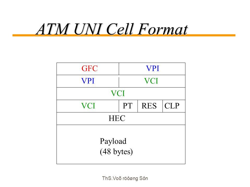 ThS.Voõ röôøng Sôn ATM UNI Cell Format GFCVPI Payload (48 bytes) VPIVCI HEC PTCLPVCIRES