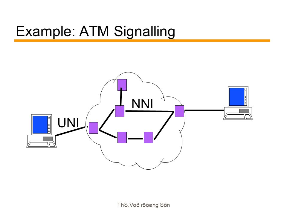 ThS.Voõ röôøng Sôn Example: ATM Signalling UNI NNI
