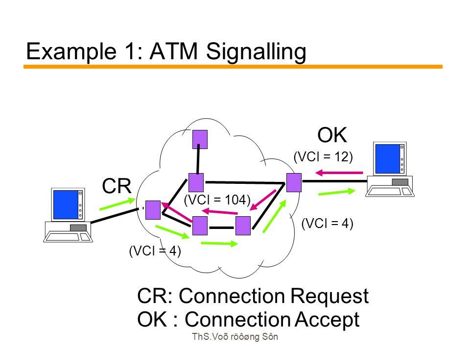 ThS.Voõ röôøng Sôn Example 1: ATM Signalling CR CR: Connection Request OK : Connection Accept OK (VCI = 12) (VCI = 4) (VCI = 104) (VCI = 4)
