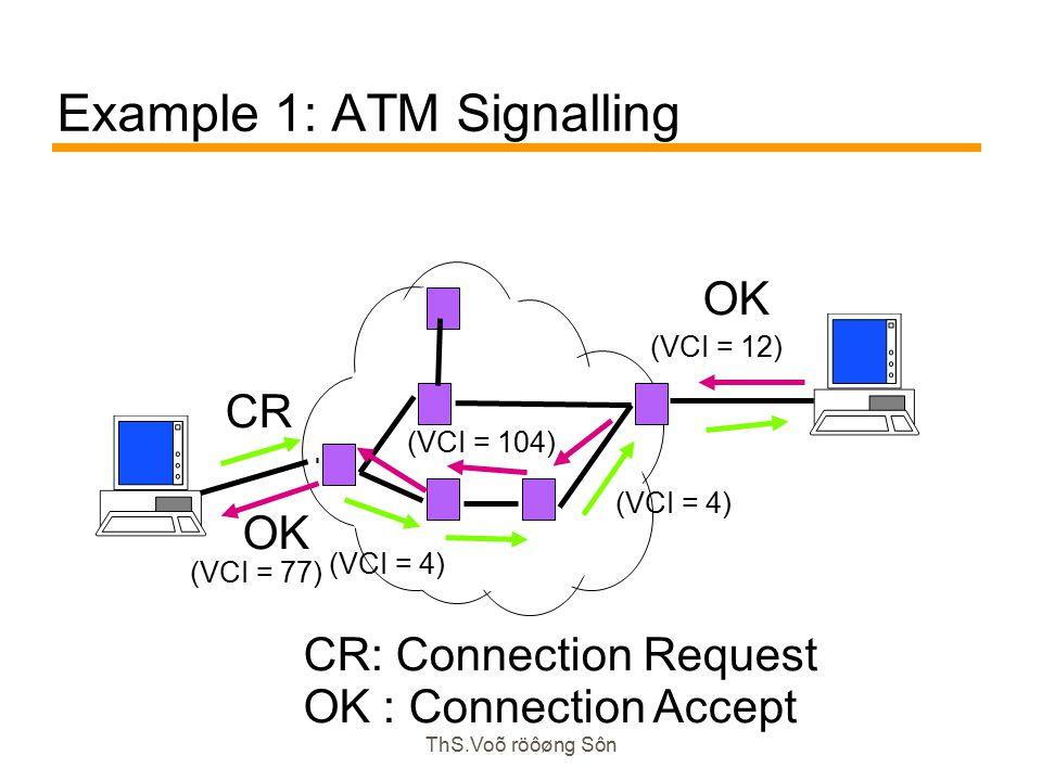 ThS.Voõ röôøng Sôn Example 1: ATM Signalling CR CR: Connection Request OK : Connection Accept OK (VCI = 12) (VCI = 4) (VCI = 104) (VCI = 4) (VCI = 77)