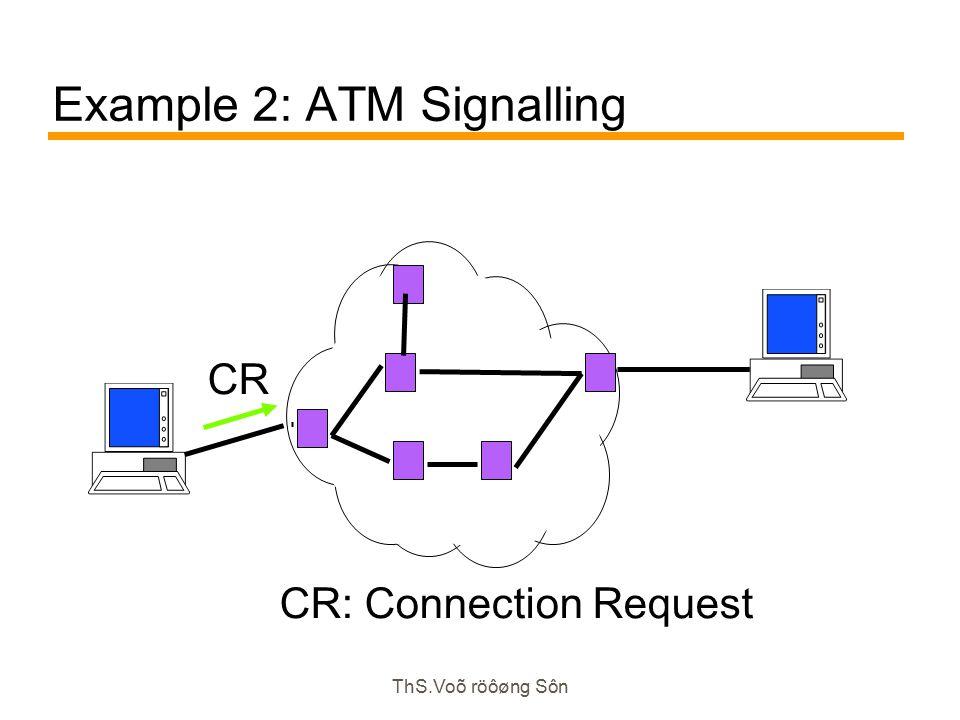 ThS.Voõ röôøng Sôn Example 2: ATM Signalling CR CR: Connection Request
