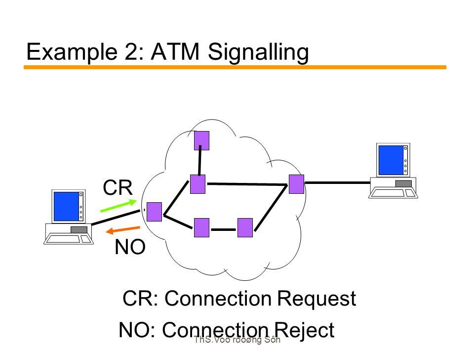 ThS.Voõ röôøng Sôn Example 2: ATM Signalling CR NO: Connection Reject NO CR: Connection Request
