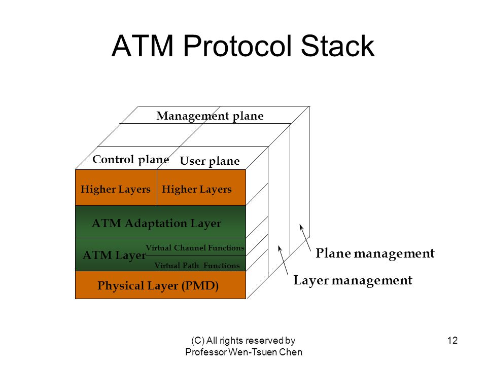 (C) All rights reserved by Professor Wen-Tsuen Chen 12 ATM Protocol Stack Physical Layer (PMD) ATM Layer ATM Adaptation Layer Higher Layers Control plane User plane Management plane Layer management Plane management Virtual Channel Functions Virtual Path Functions