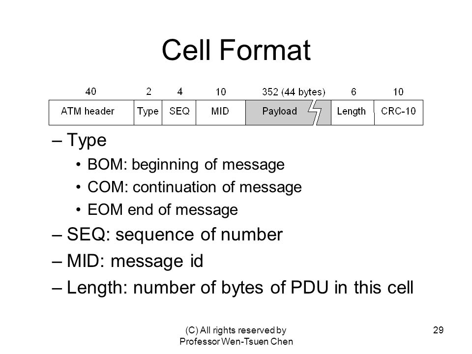 (C) All rights reserved by Professor Wen-Tsuen Chen 29 Cell Format –Type BOM: beginning of message COM: continuation of message EOM end of message –SEQ: sequence of number –MID: message id –Length: number of bytes of PDU in this cell