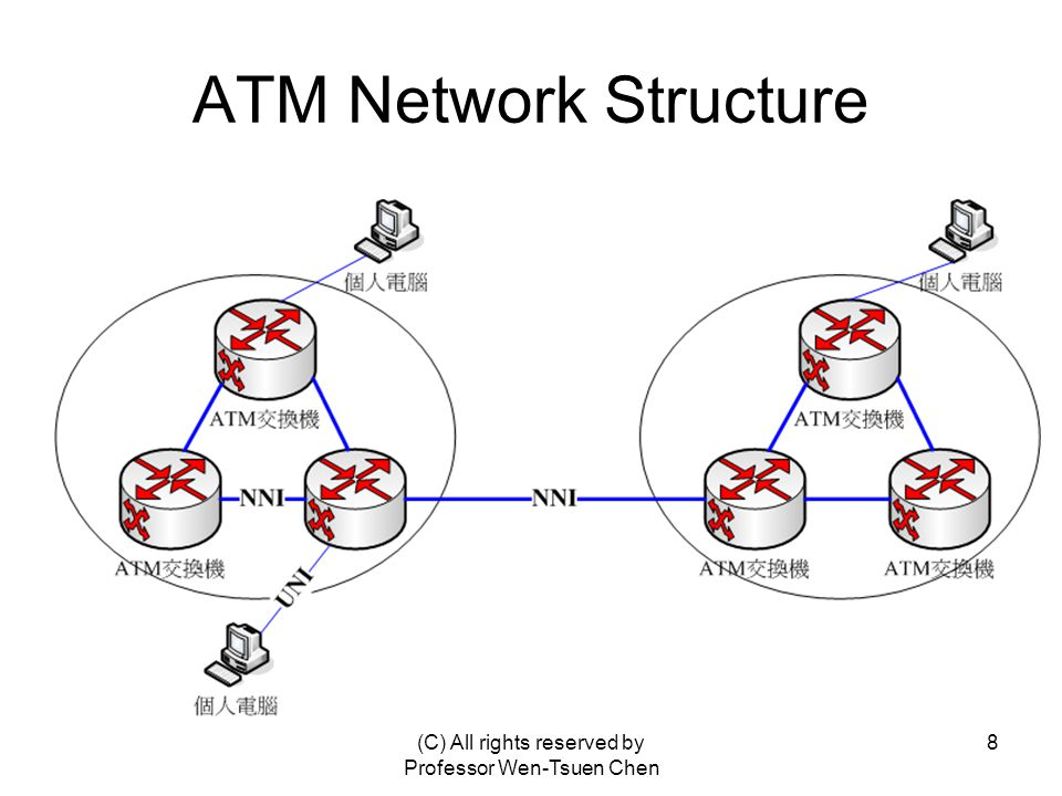 (C) All rights reserved by Professor Wen-Tsuen Chen 8 ATM Network Structure