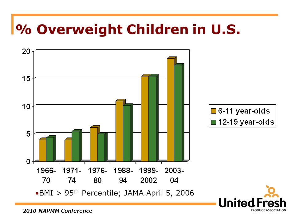 2010 NAPMM Conference % Overweight Children in U.S. BMI > 95 th Percentile; JAMA April 5, 2006