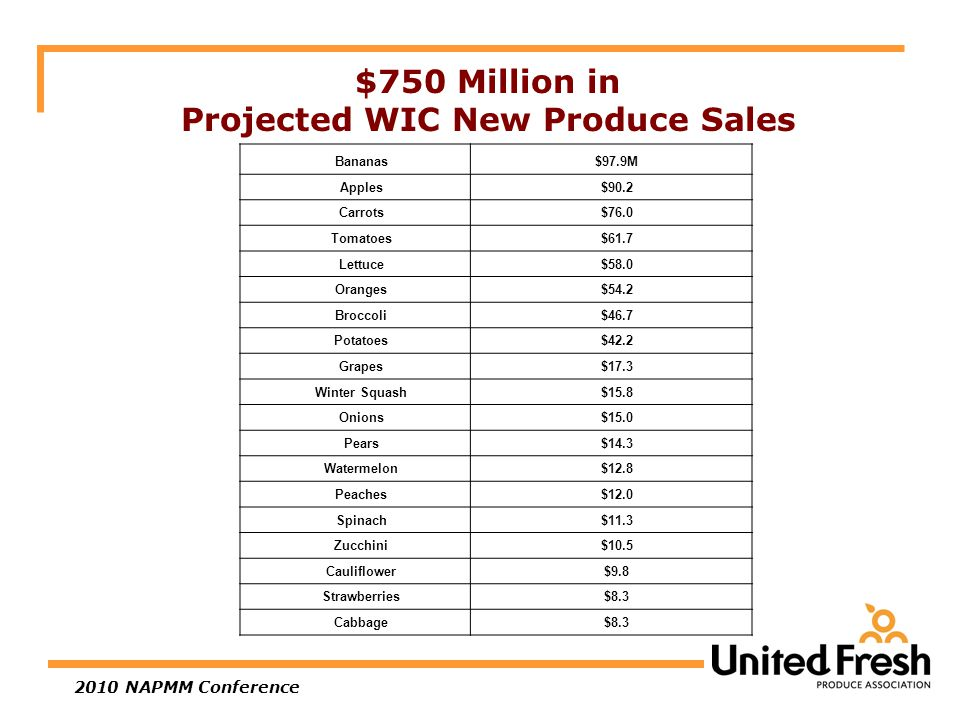2010 NAPMM Conference $750 Million in Projected WIC New Produce Sales Bananas$97.9M Apples$90.2 Carrots$76.0 Tomatoes$61.7 Lettuce$58.0 Oranges$54.2 Broccoli$46.7 Potatoes$42.2 Grapes$17.3 Winter Squash$15.8 Onions$15.0 Pears$14.3 Watermelon$12.8 Peaches$12.0 Spinach$11.3 Zucchini$10.5 Cauliflower$9.8 Strawberries$8.3 Cabbage$8.3