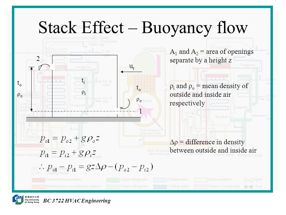 Stack Effect – Buoyancy flow BC 3722 HVAC Engineering 12 tiρitiρi toρotoρo urur toρotoρo A 1 and A 2 = area of openings separate by a height z ρ i and ρ o = mean density of outside and inside air respectively Δρ = difference in density between outside and inside air