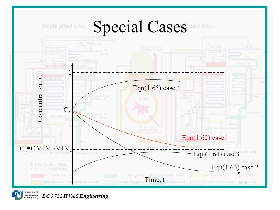 Special Cases Eqn(1.62) case1 Eqn(1.64) case3 Eqn(1.63) case 2 Eqn(1.65) case 4 1 C c =C i V+V c /V+V c CoCo Concentration, C Time, t BC 3722 HVAC Engineering