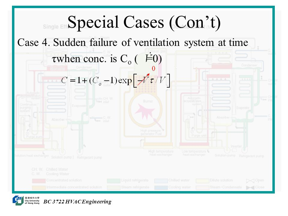 Special Cases (Con't) Case 4. Sudden failure of ventilation system at time τwhen conc.